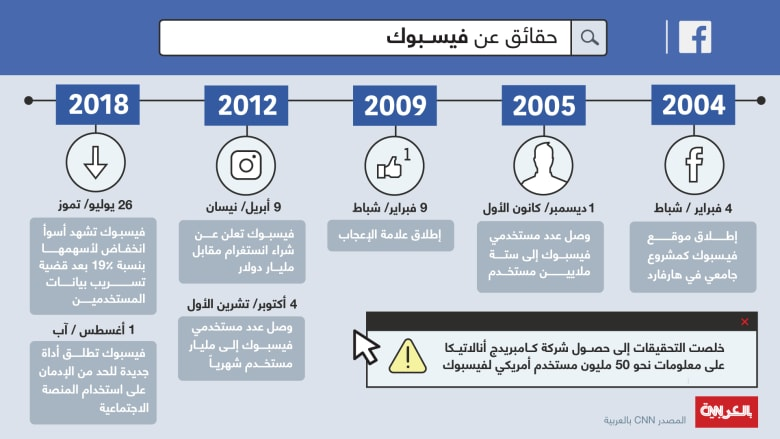 """هل تنجح أدوات فيسبوك الجديدة في الحد من """"إدمان"""" استخدامه؟"""