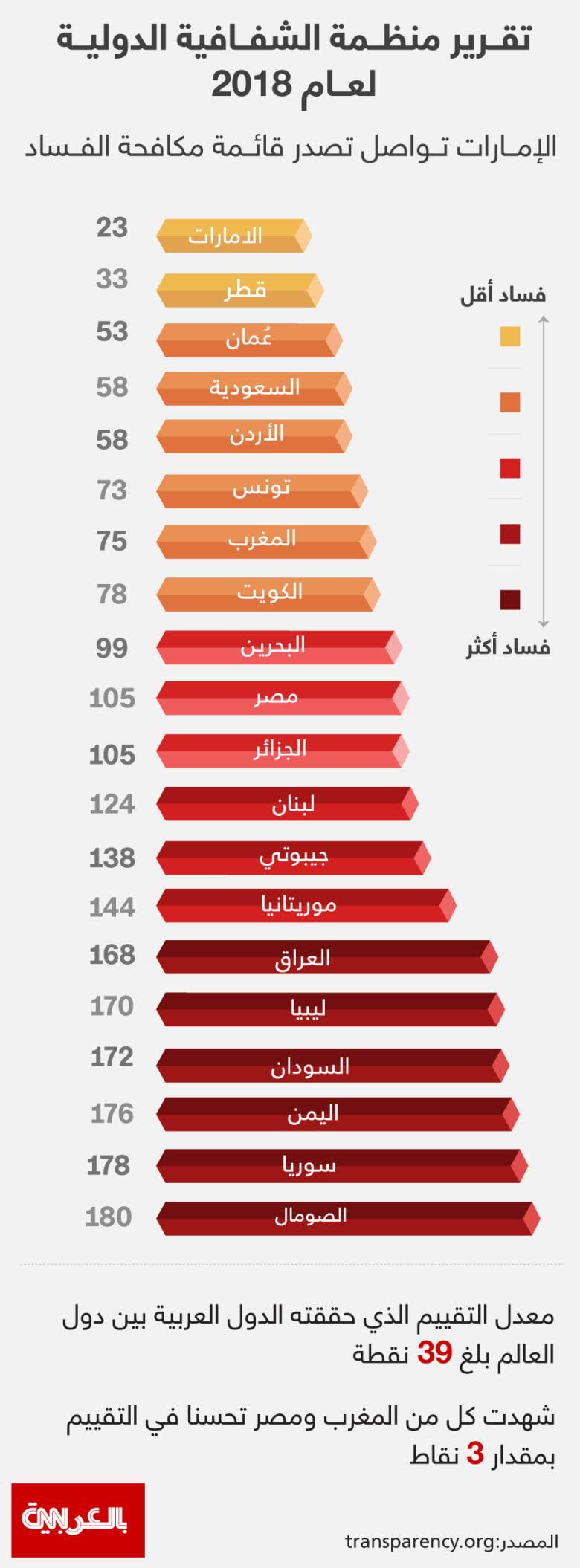 anti-corruption-index-2018