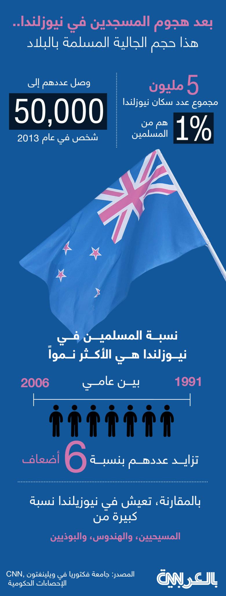 muslim-population-NZ