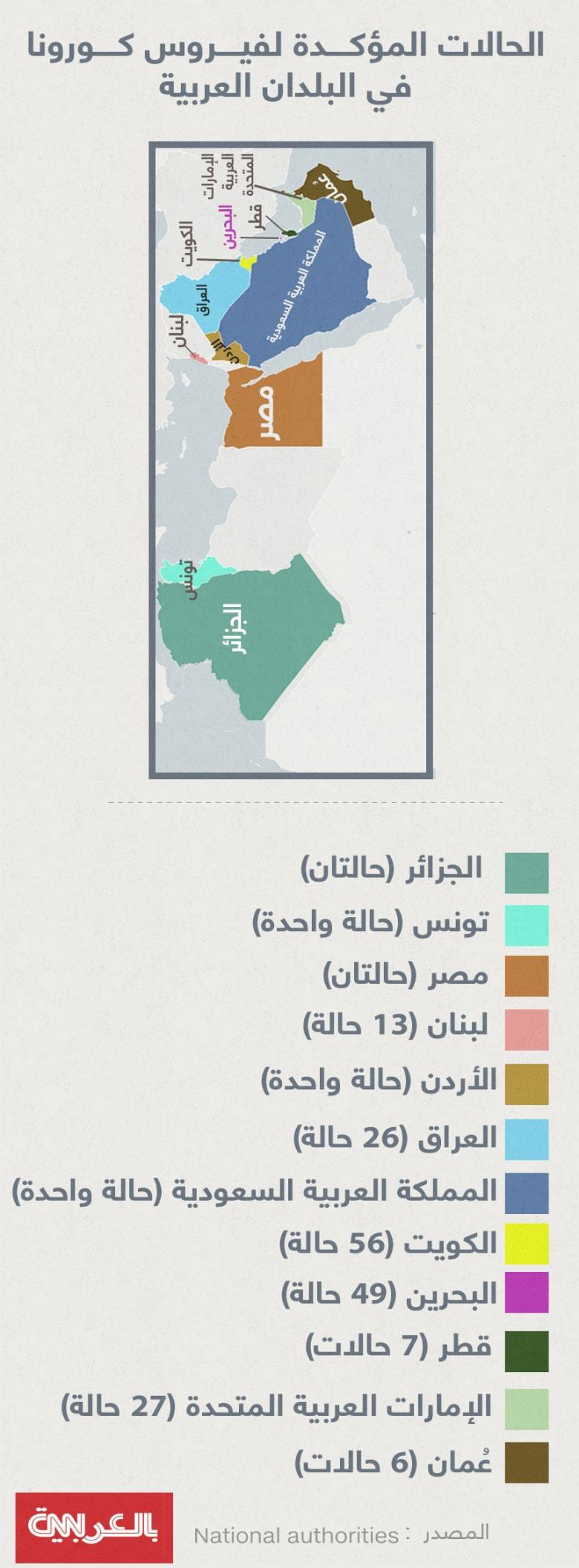 فيروس كورونا ينتشر بـ12 بلداً عربياً..إليكم القائمة وعدد حالات الإصابة