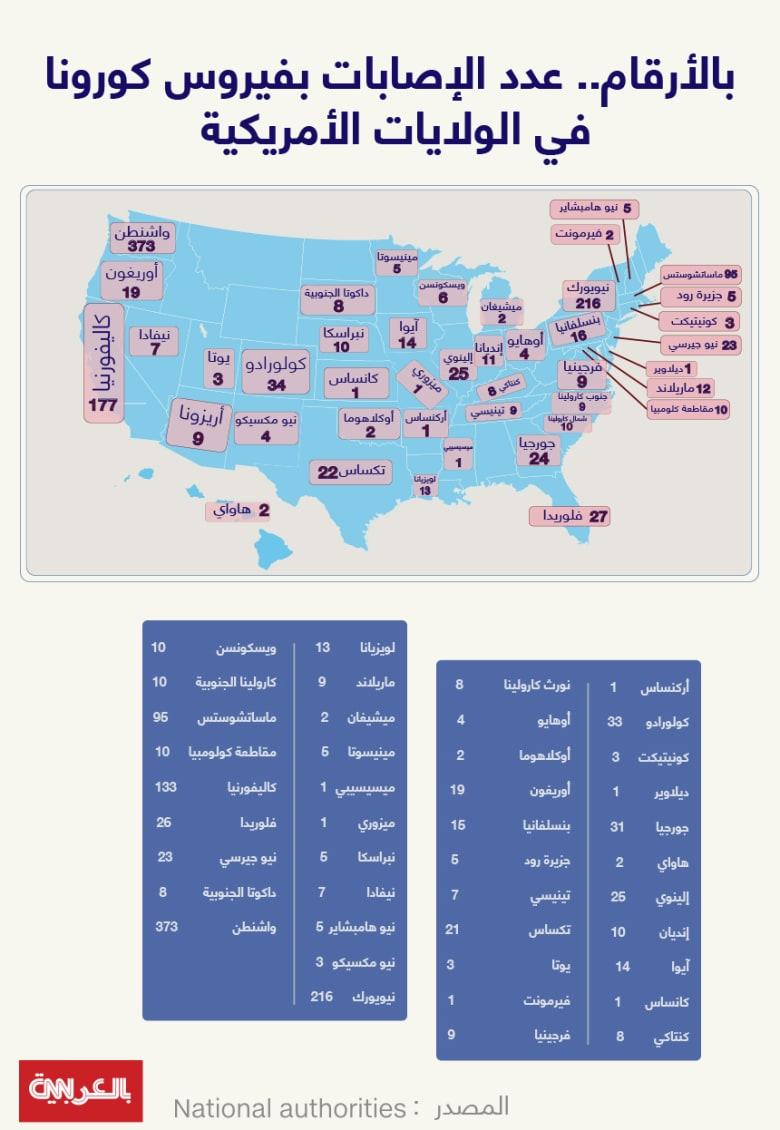 انفوجراف لتوزيع أعداد الإصابات بفيروس كورونا في الولايات المتحدة