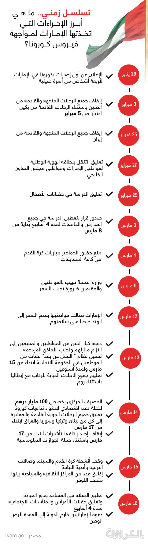 UAE-corona-timeline