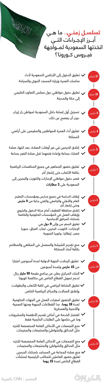Saudi- Timeline