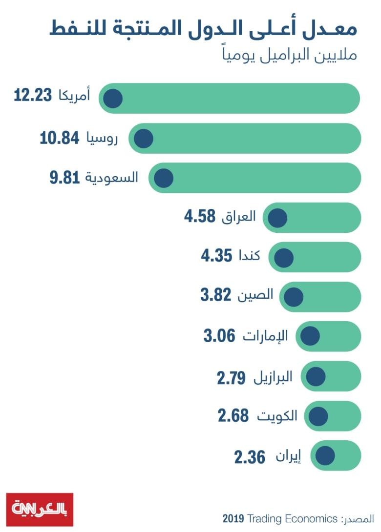 oil-high-countries
