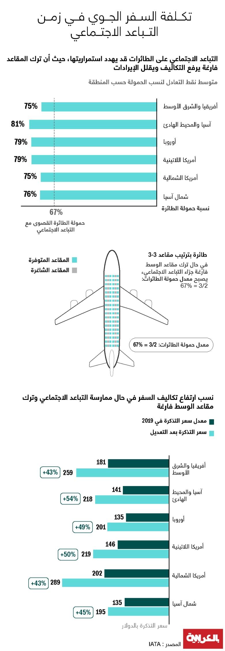 travel-cost-IATA