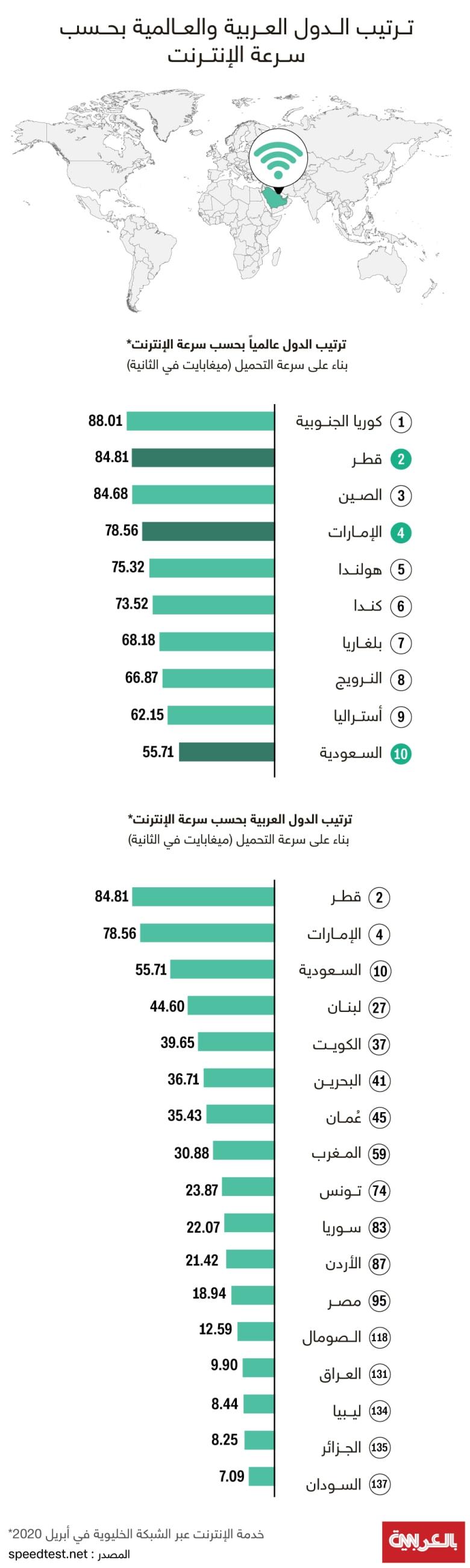ranking-fastest-internet-2020