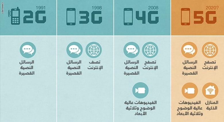 انفوجراف شبكات الاتصال عبر الزمن