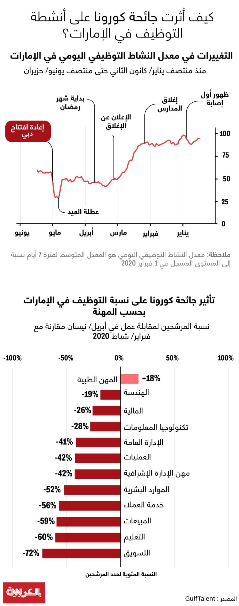 Job-market-UAE-corona