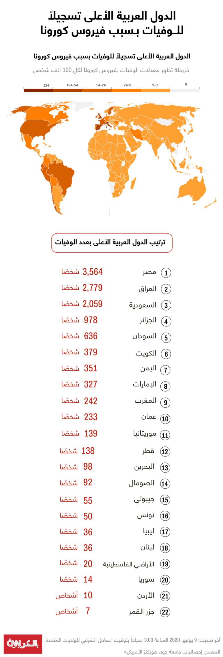 arabic countries-deaths-july 9