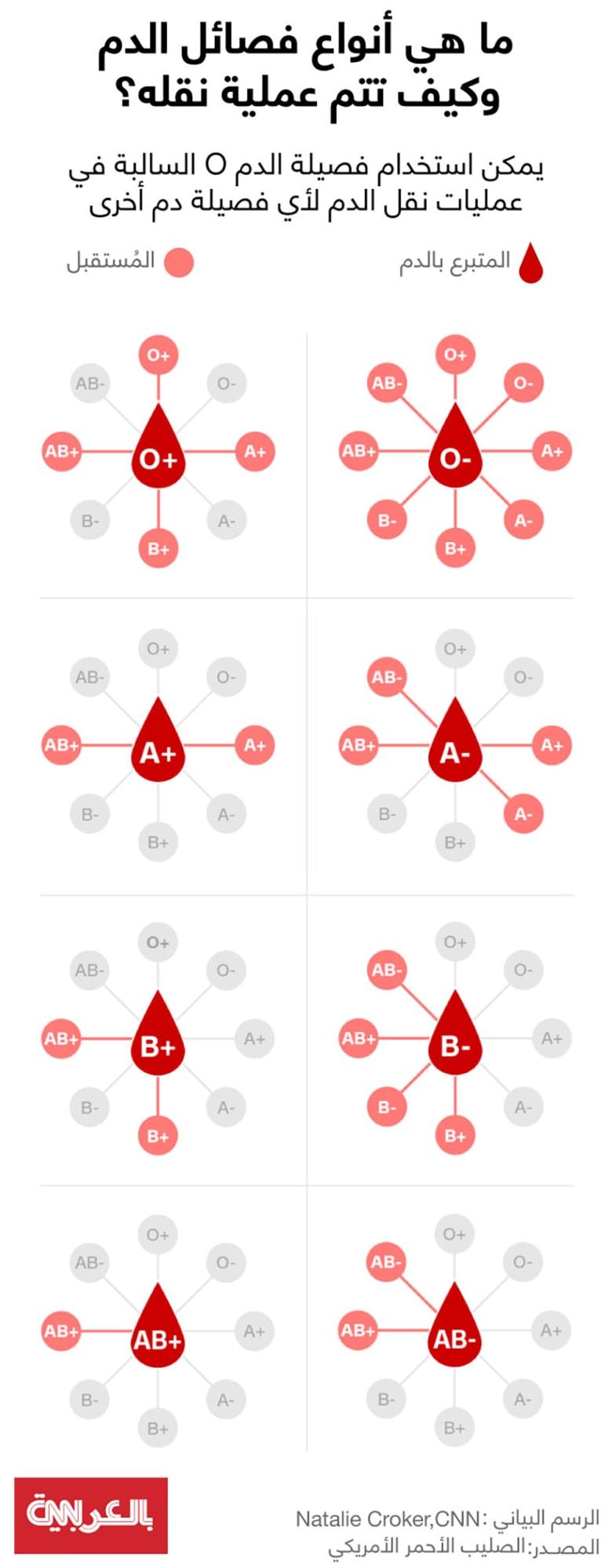 Blood-types-transfusion