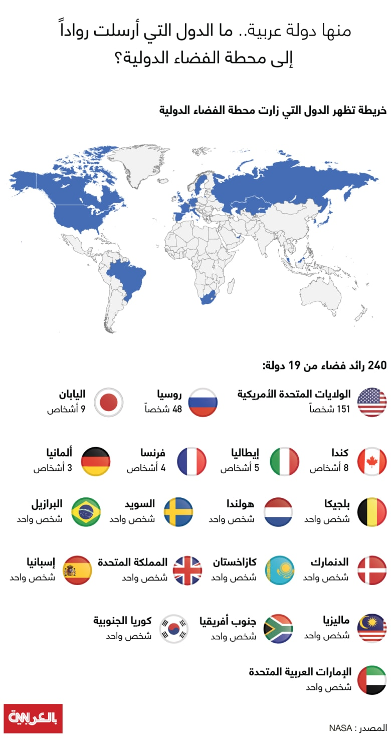 Int-space-station-countries