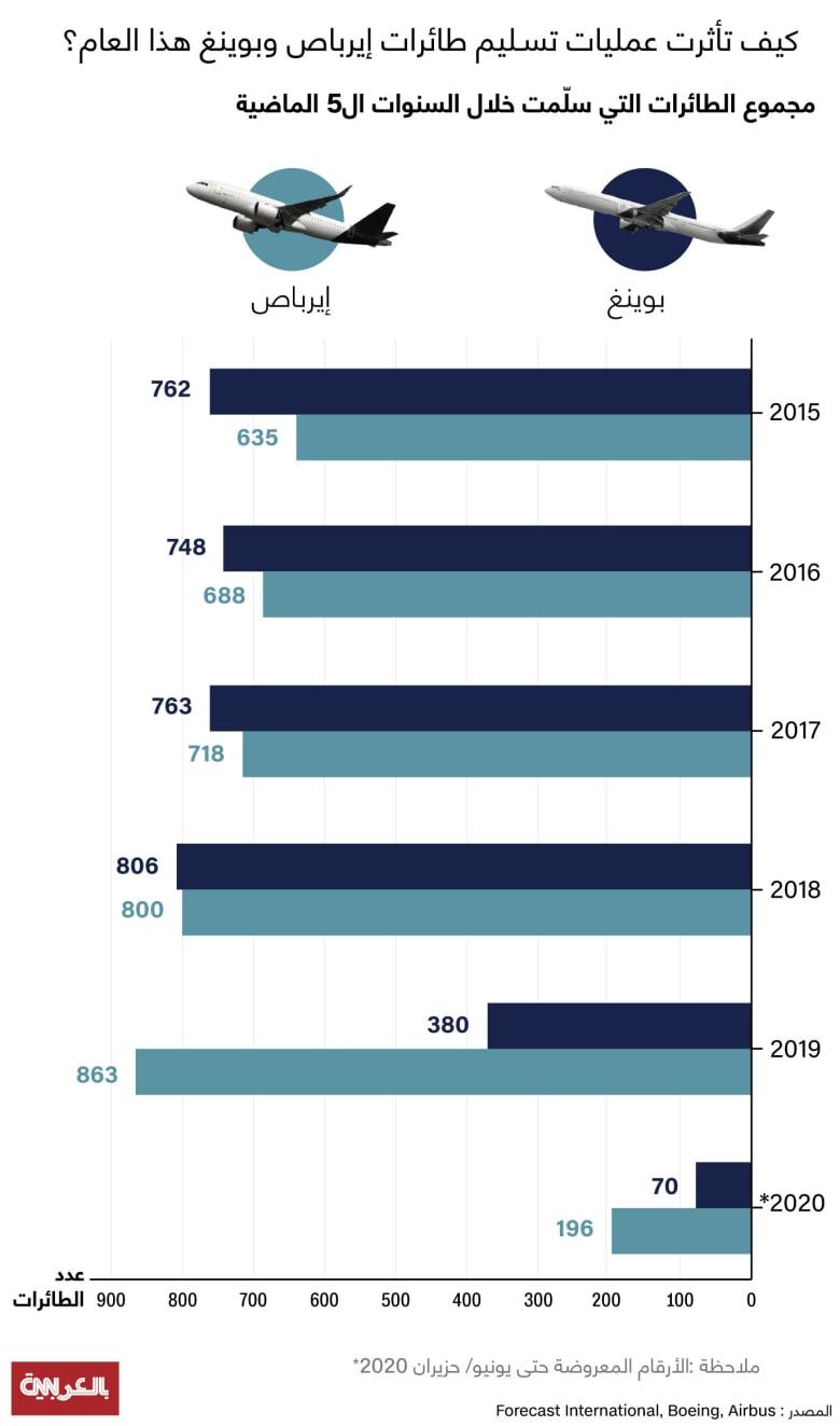 comparison-AirBus VS Boeing deliveries