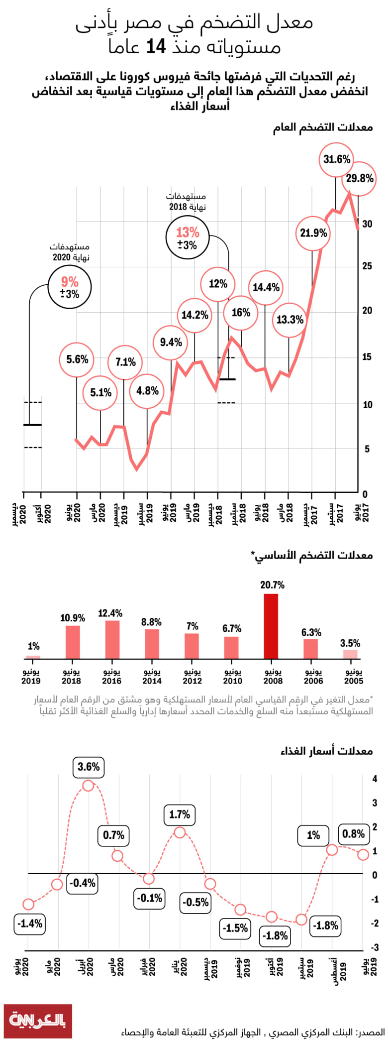 Egypt-inflation-rate-2020