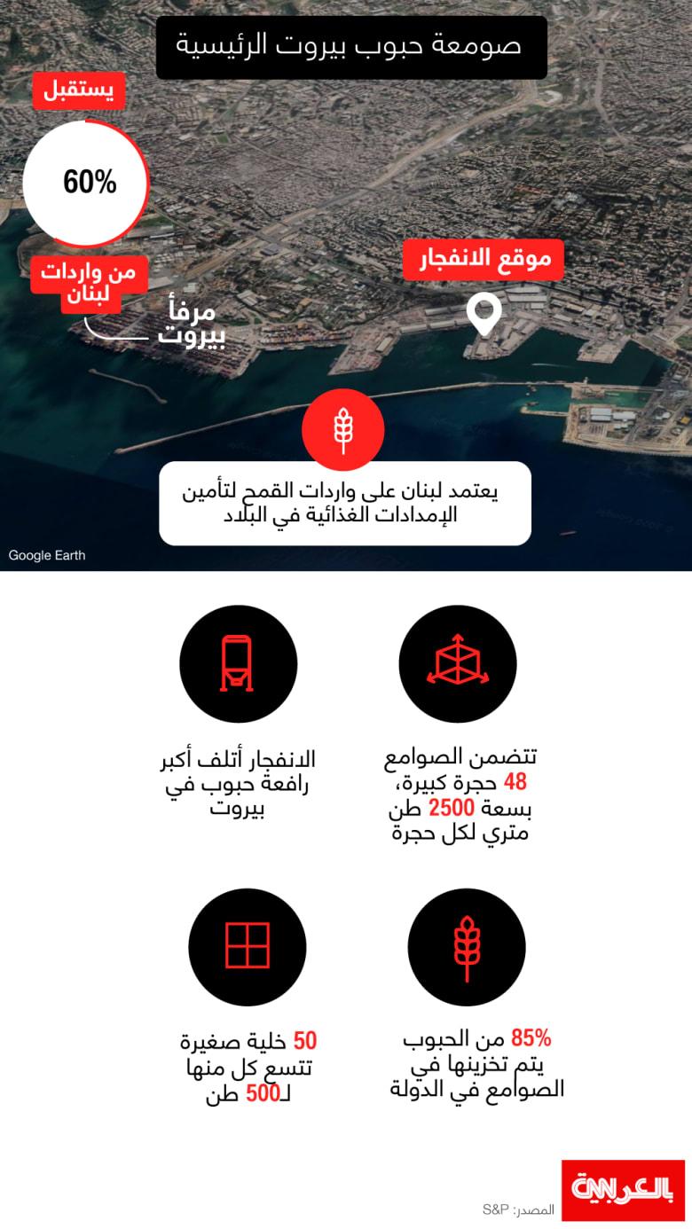 Beirut-port-damages