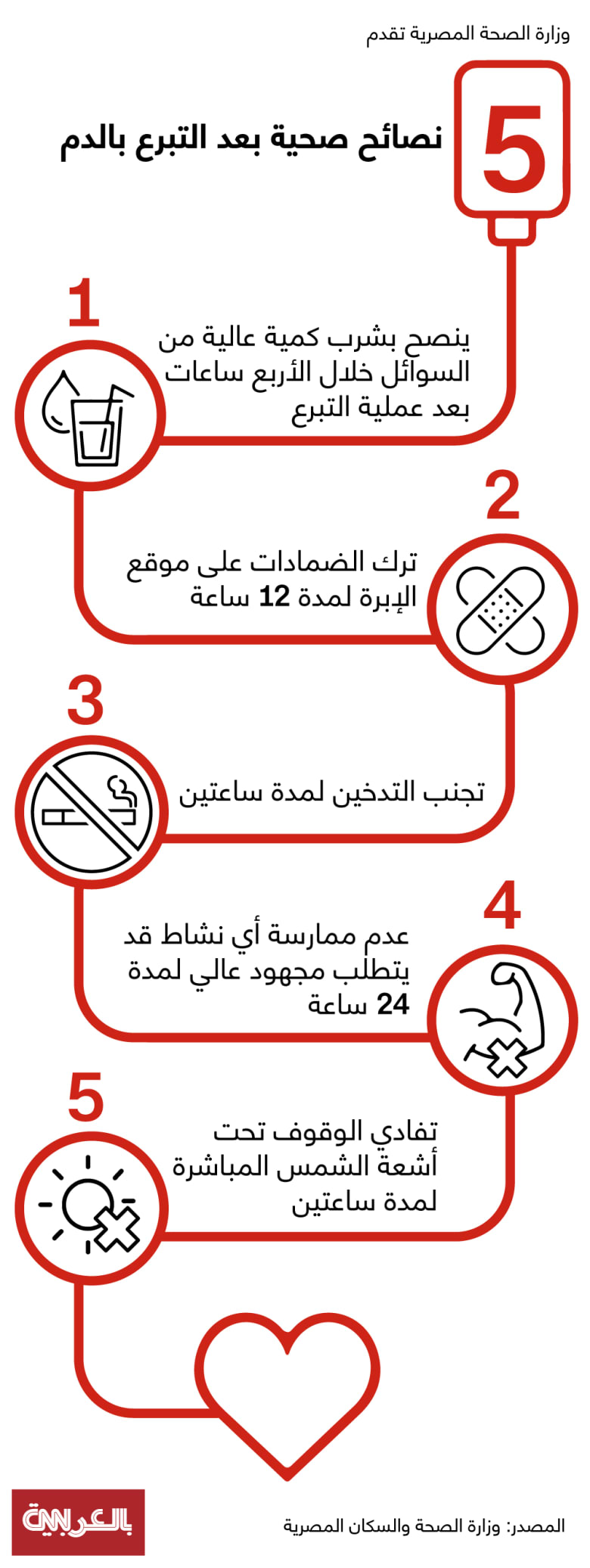 blood-donation-egypt-health-ministry