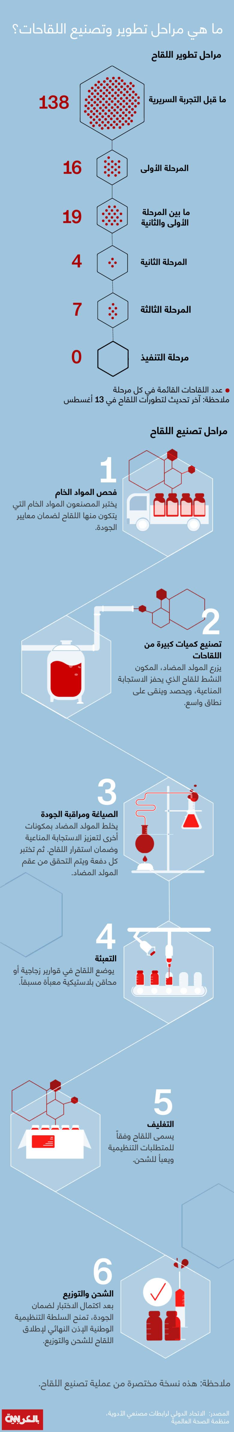Vaccine-manufacture-process