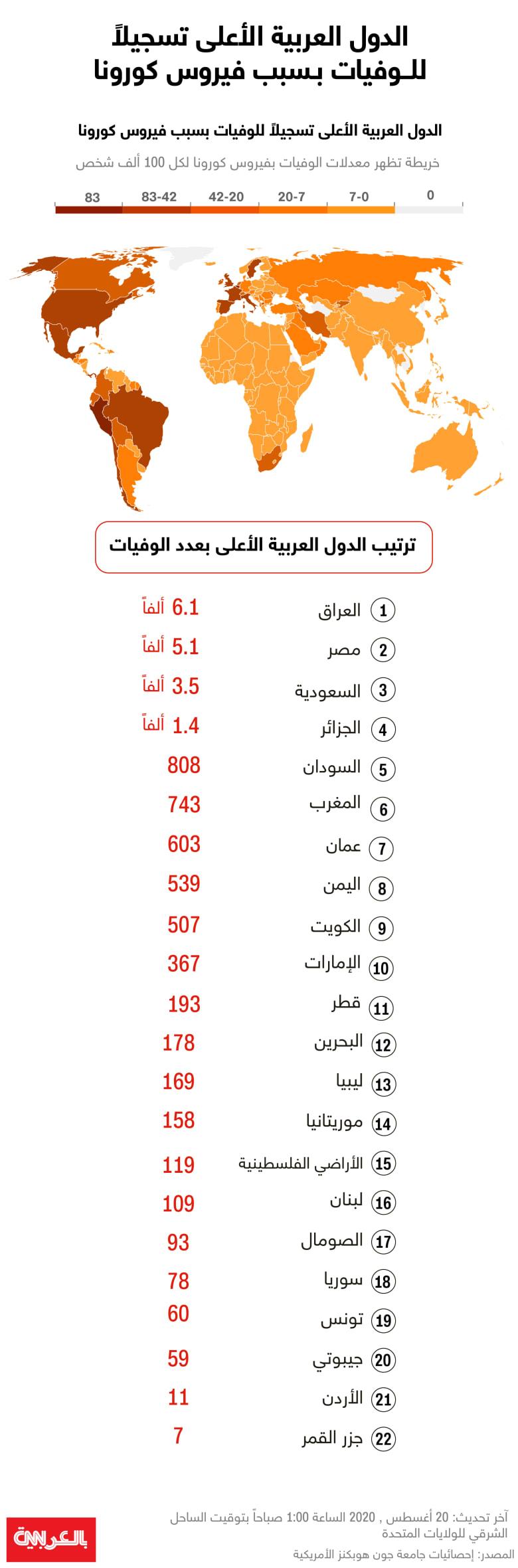 corona-deaths-arab-countries-Aug2020