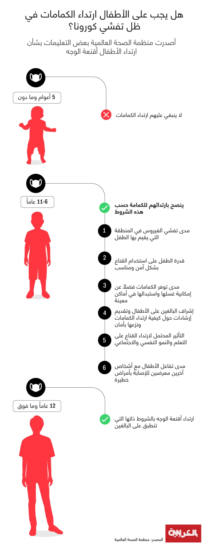 WHO-Children-mask-guidelines
