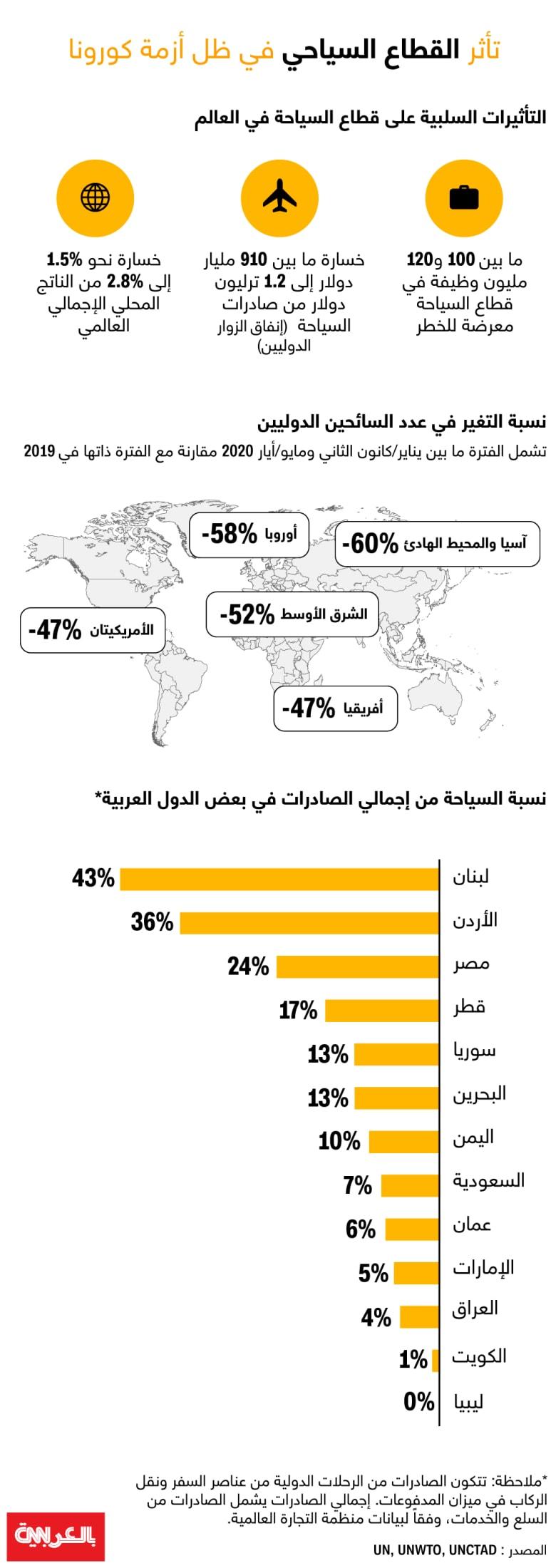 UN-tourism-industry-COVID19-August2020
