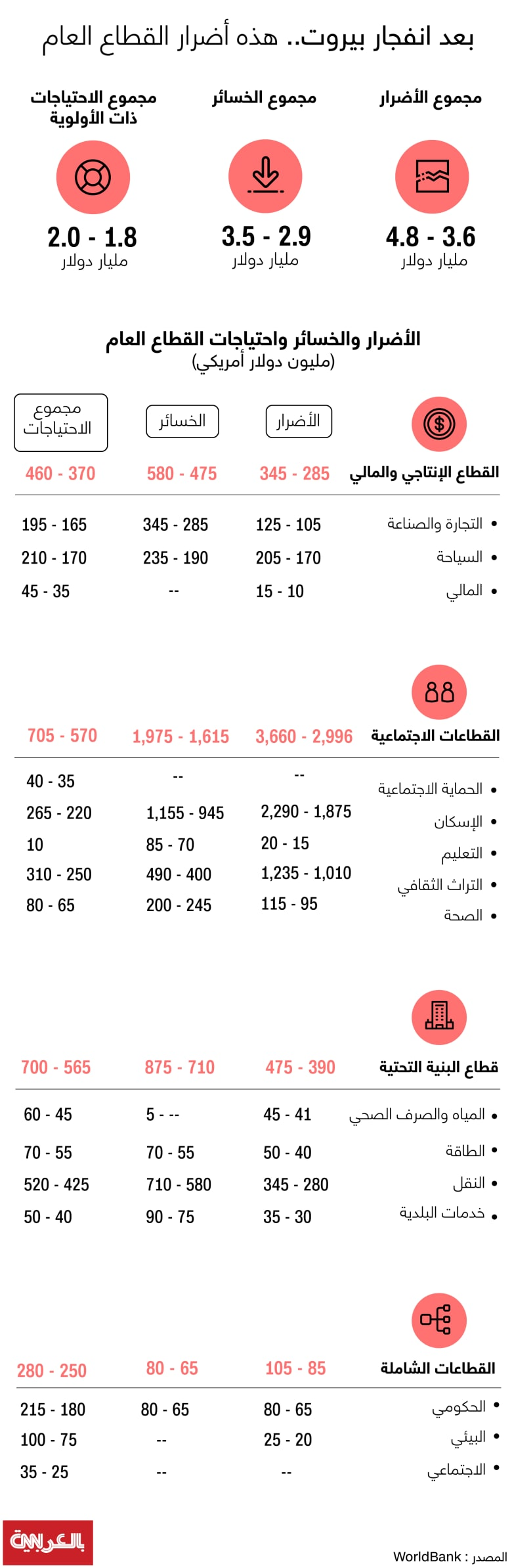beirut-loss-damages-needs-sector