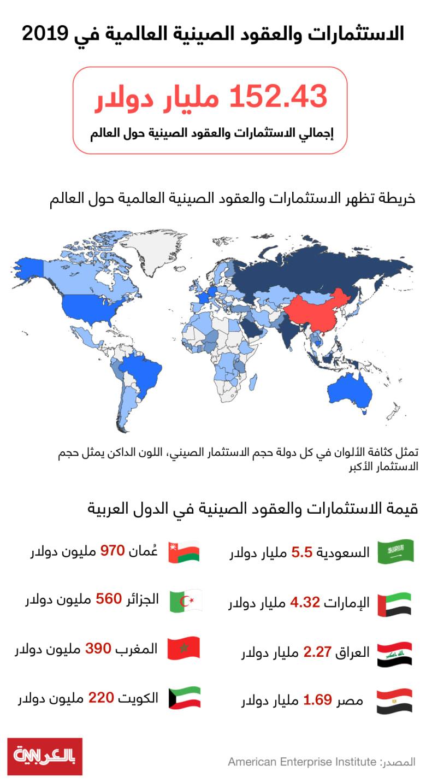 China-investments-MENA-2019