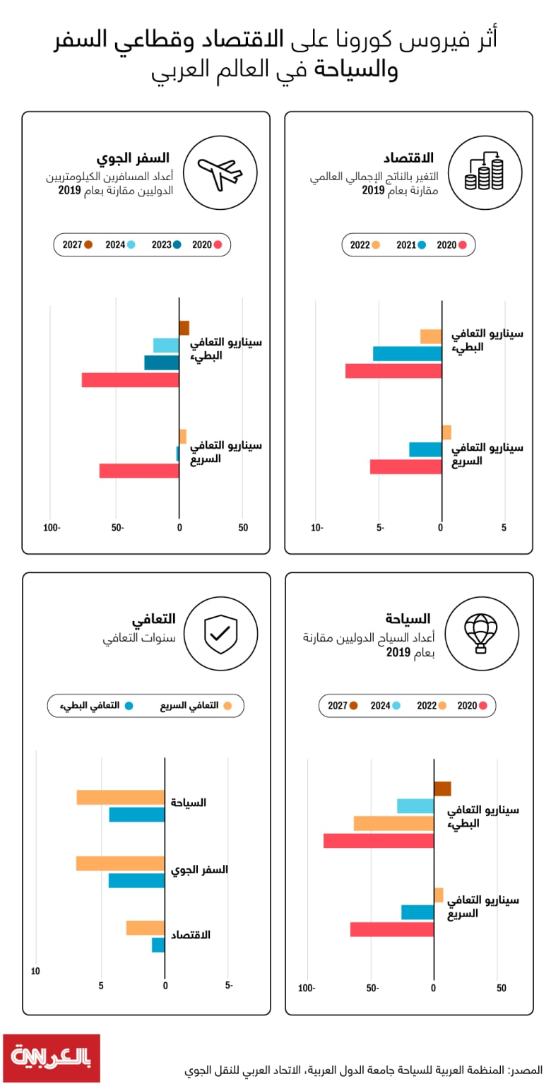 Economy-arab-states-corona-virus
