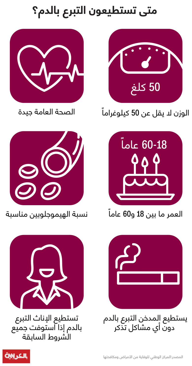 Blood-Donation-Categorization