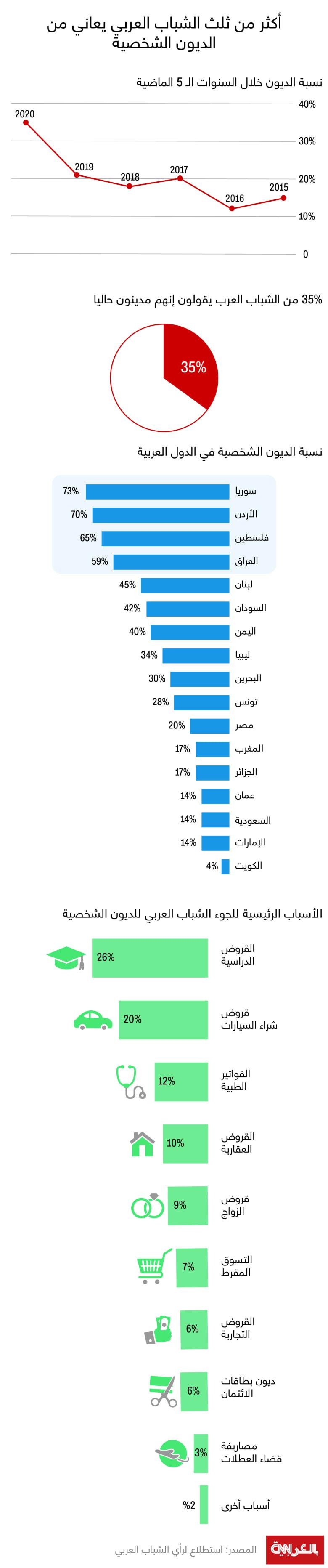 Arab-Youth-Survey-2020-debt