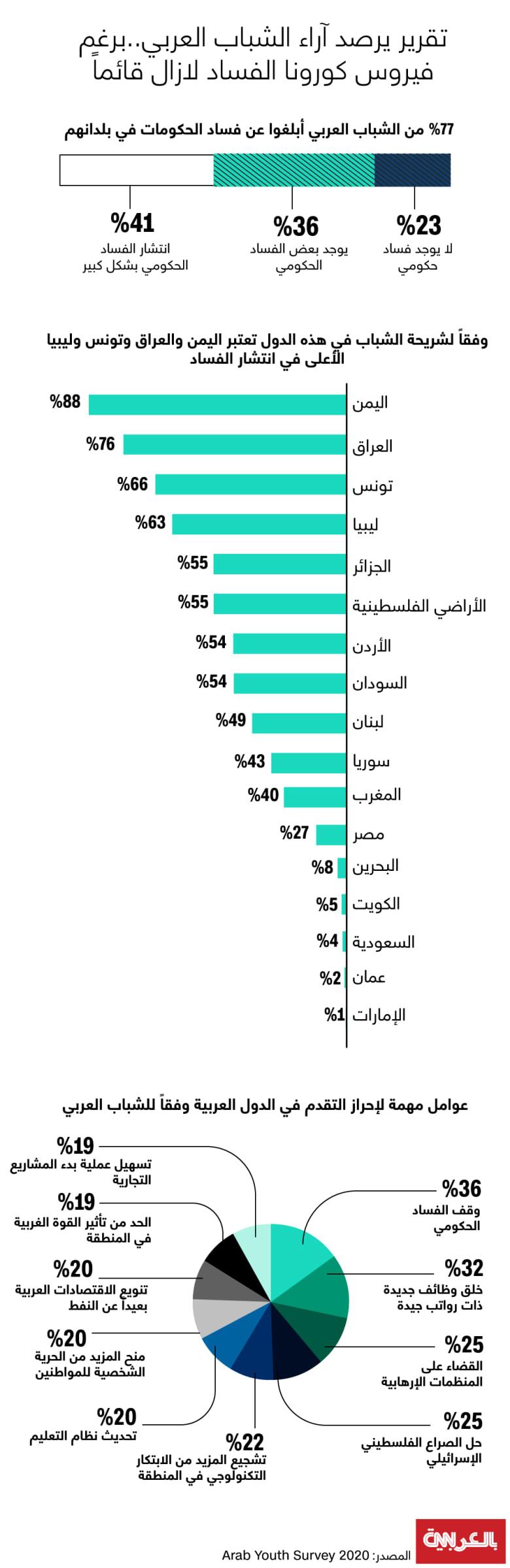 arab-youth-survey-corruption