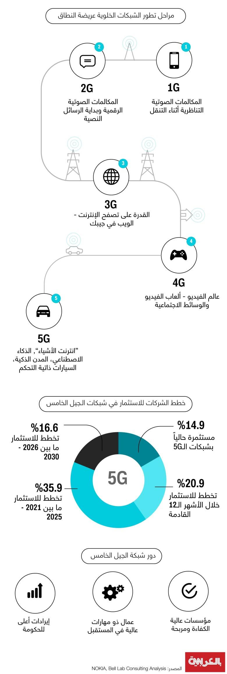 5G-Global-GDP-2030