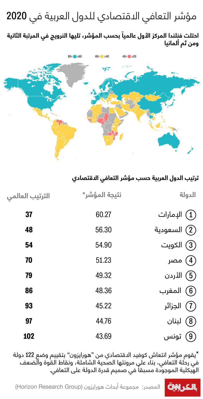 Economic-Recovery-Index-Ranking-2020