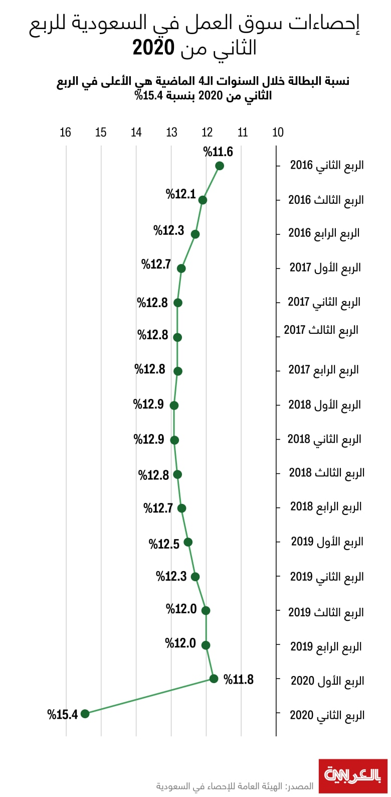 saudi-unemployment