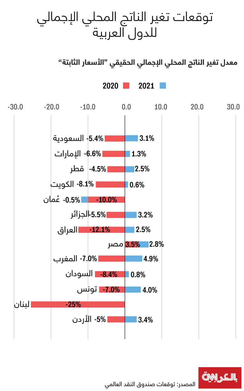 New-GDP-Arab-states-predictions-Oct2020