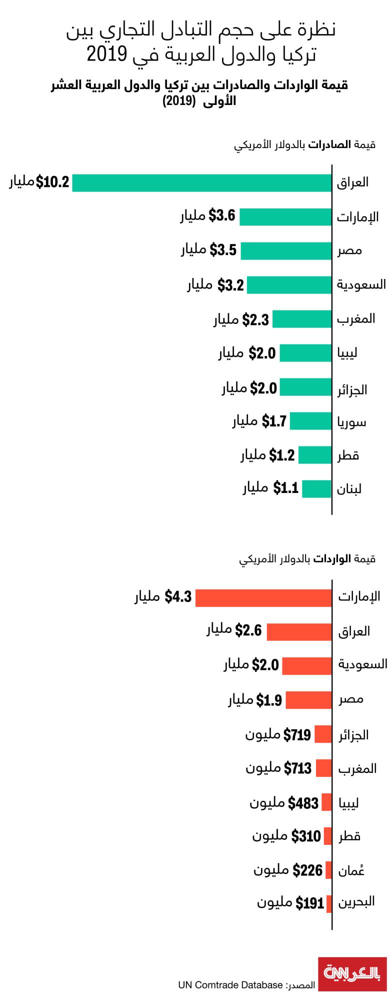 Turkey-foreign-trade-arab-states-2019