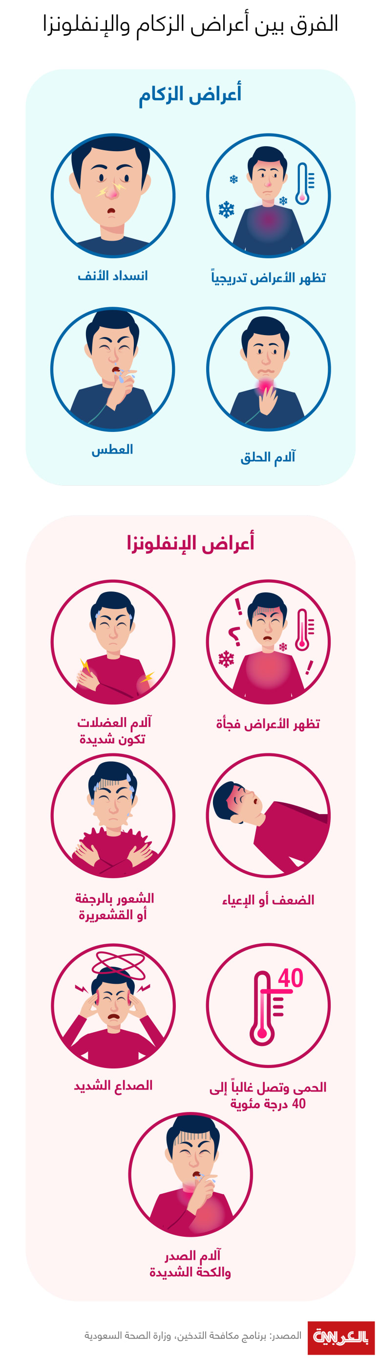 Difference-between-flu-and-cold