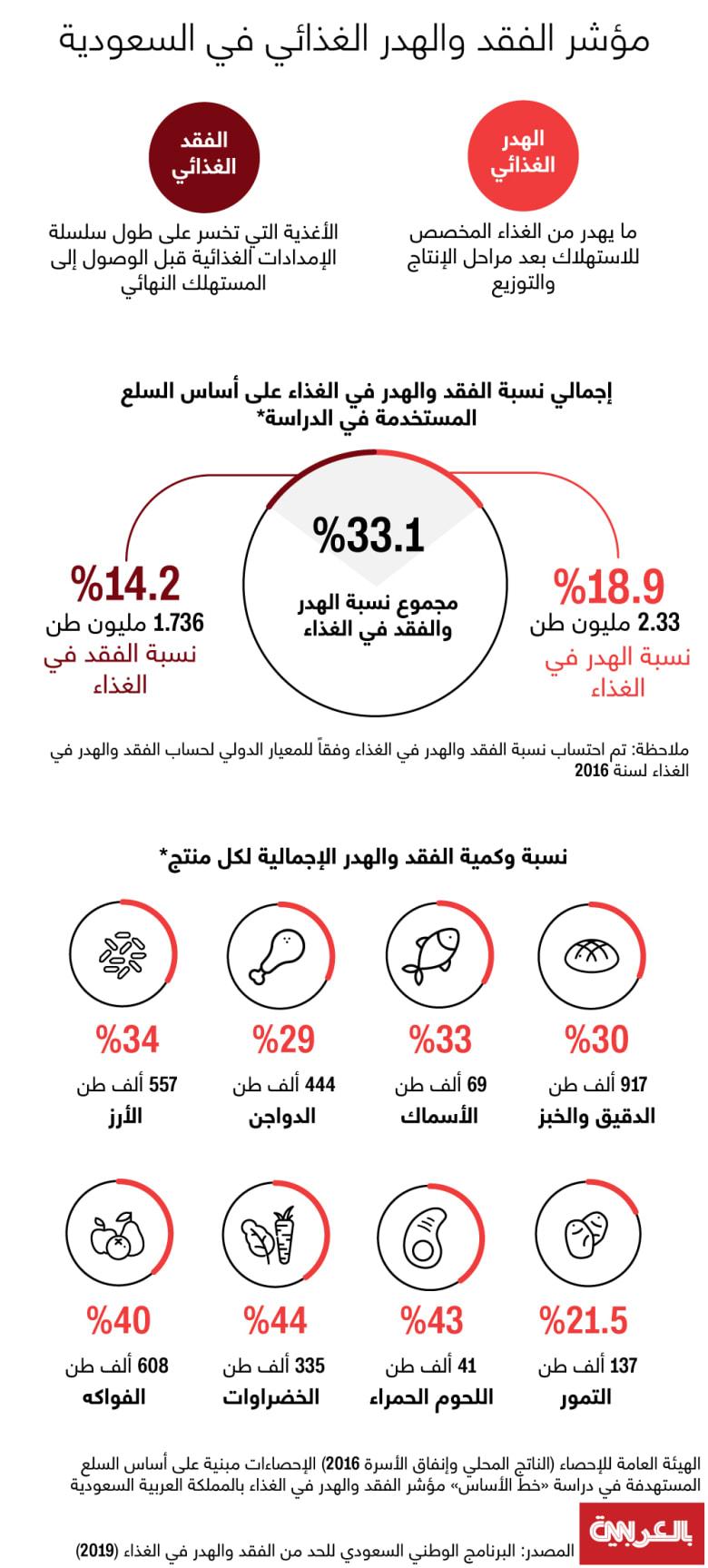 Saudi-food-waste-2020