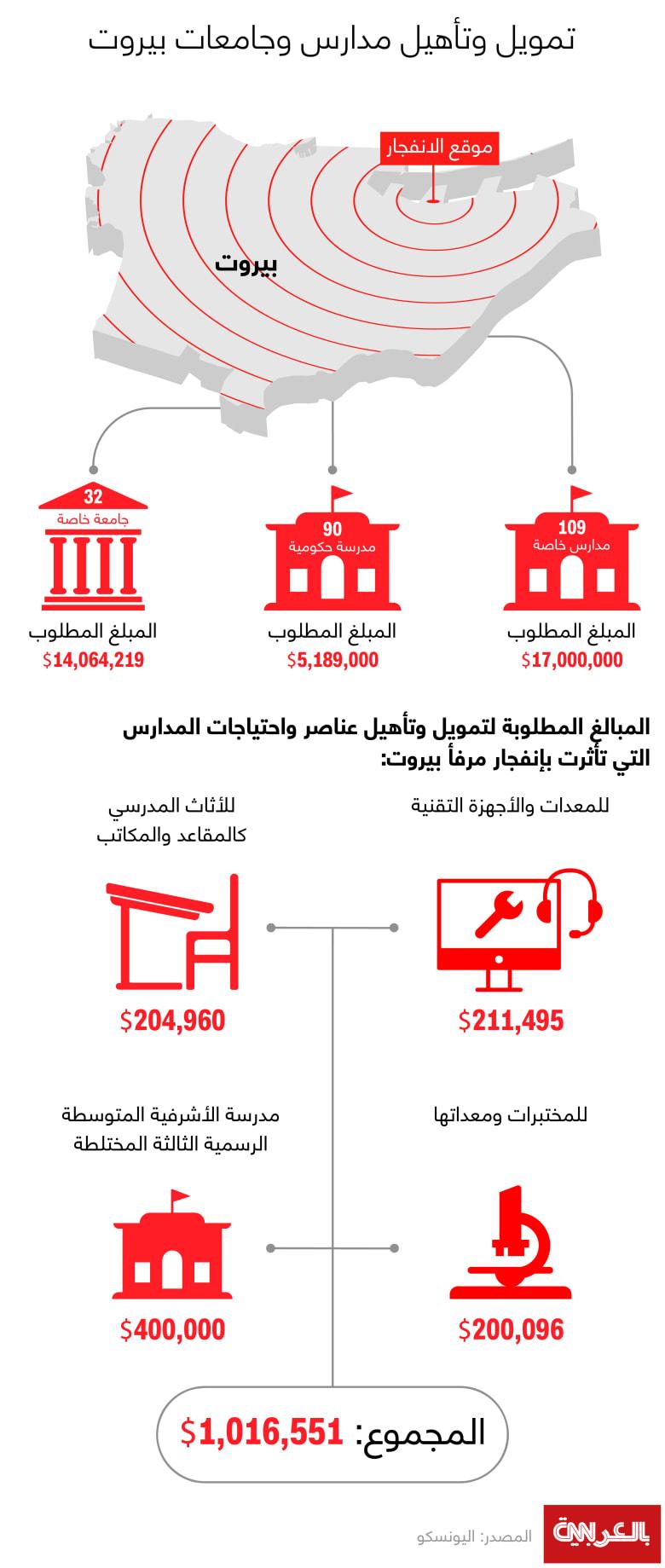 Beirut-rehabilitation-schools