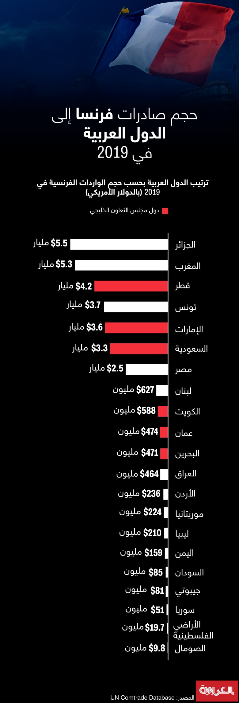 France-exports-arab-countries-2019