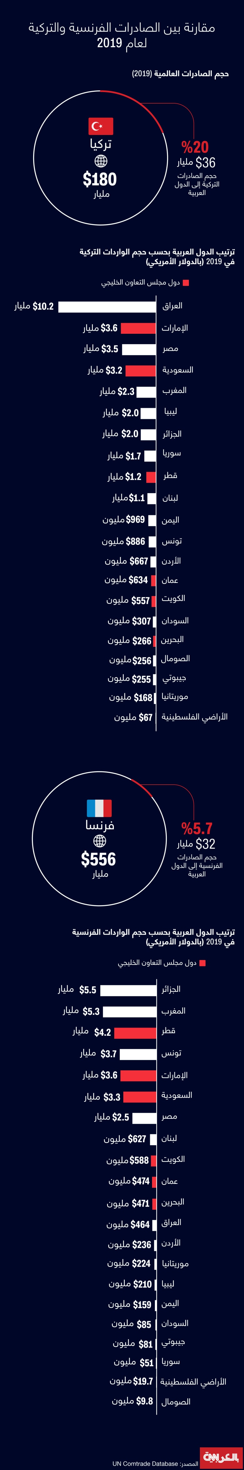 Turkey-France-exports