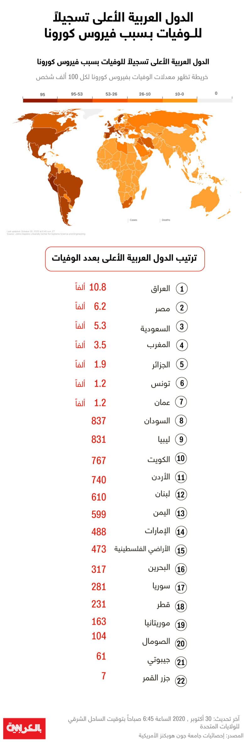 deaths-corona-arab-countries-oct-30