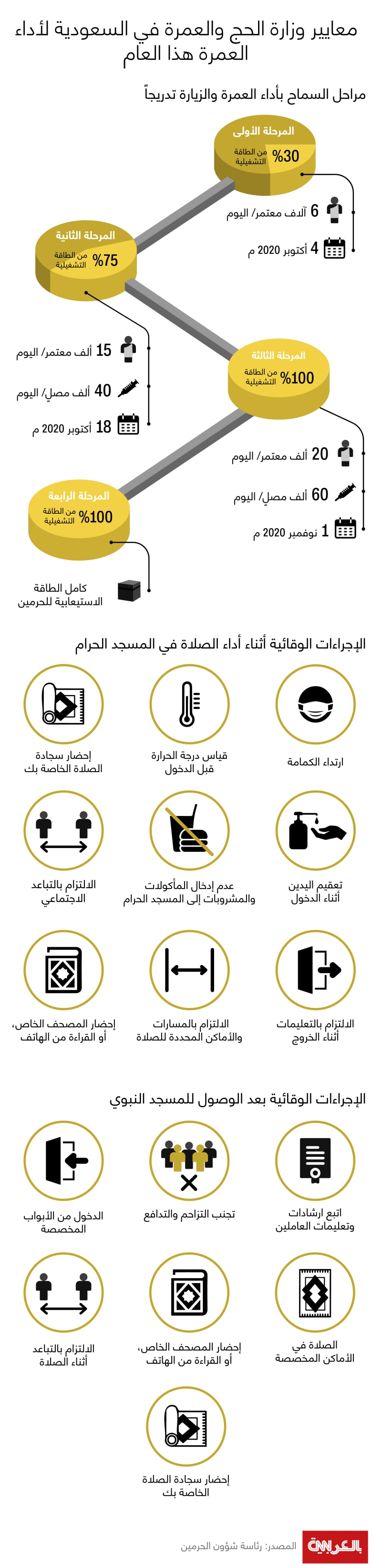 Back-to-Umrah-stages-precautions-2020