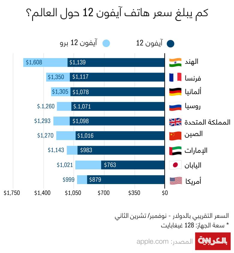 Iphone-12-prices-worldwide