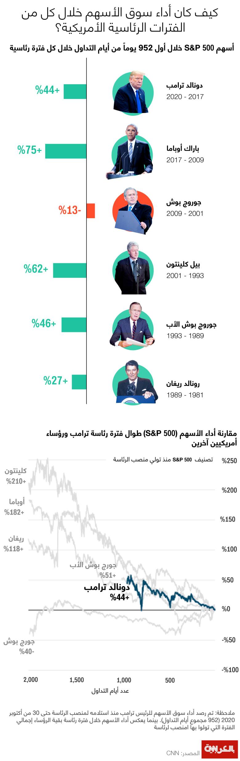 president-stock-market-2020