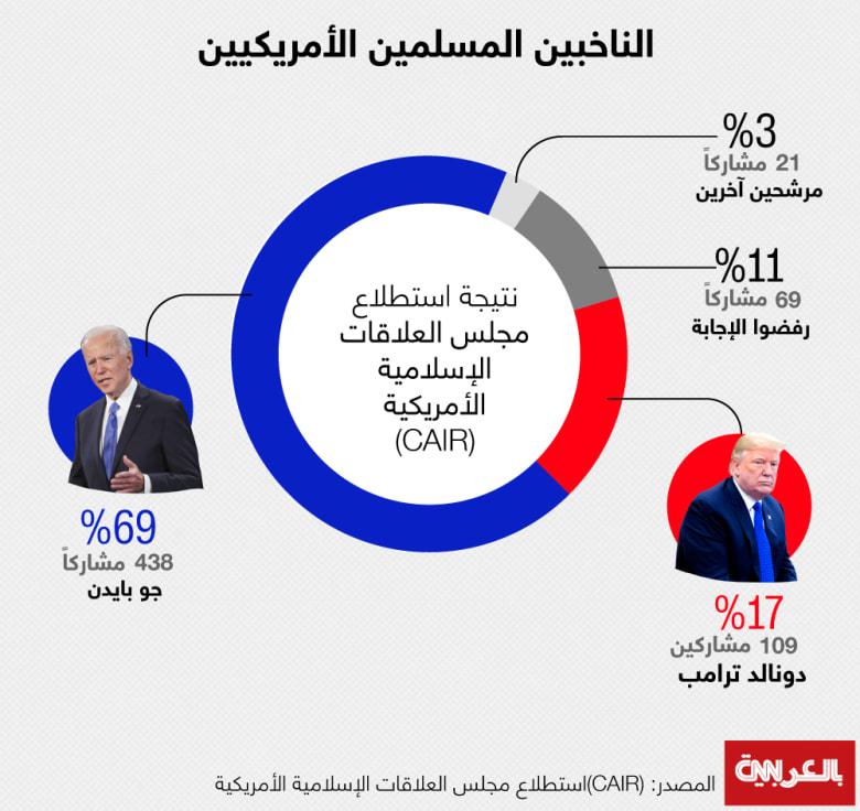 CAIR-poll