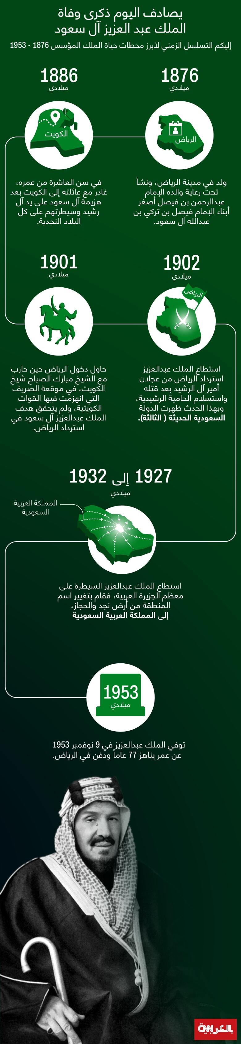 King-AbdulAziz-timeline