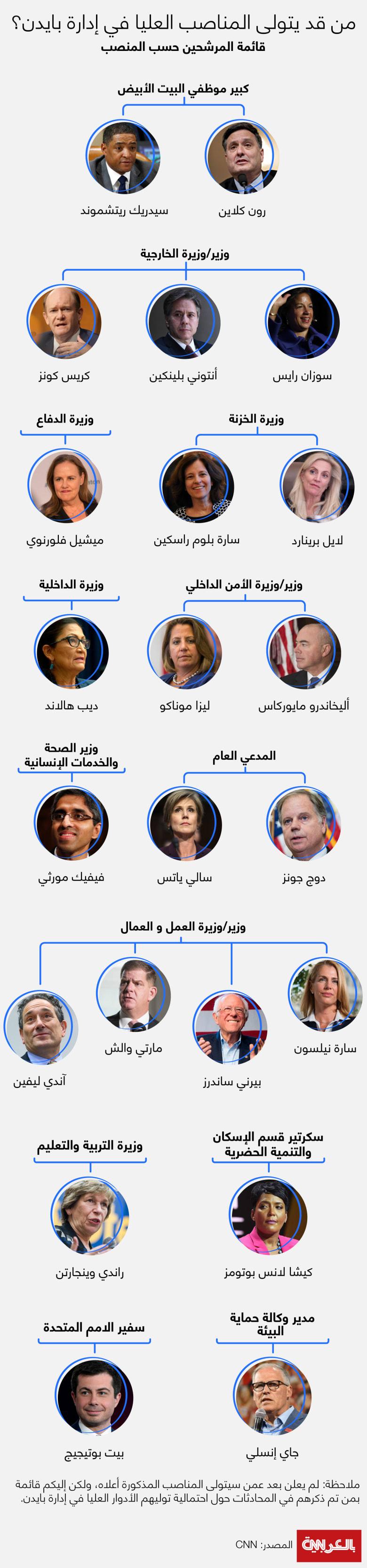 Top-roles-in-Biden-administration