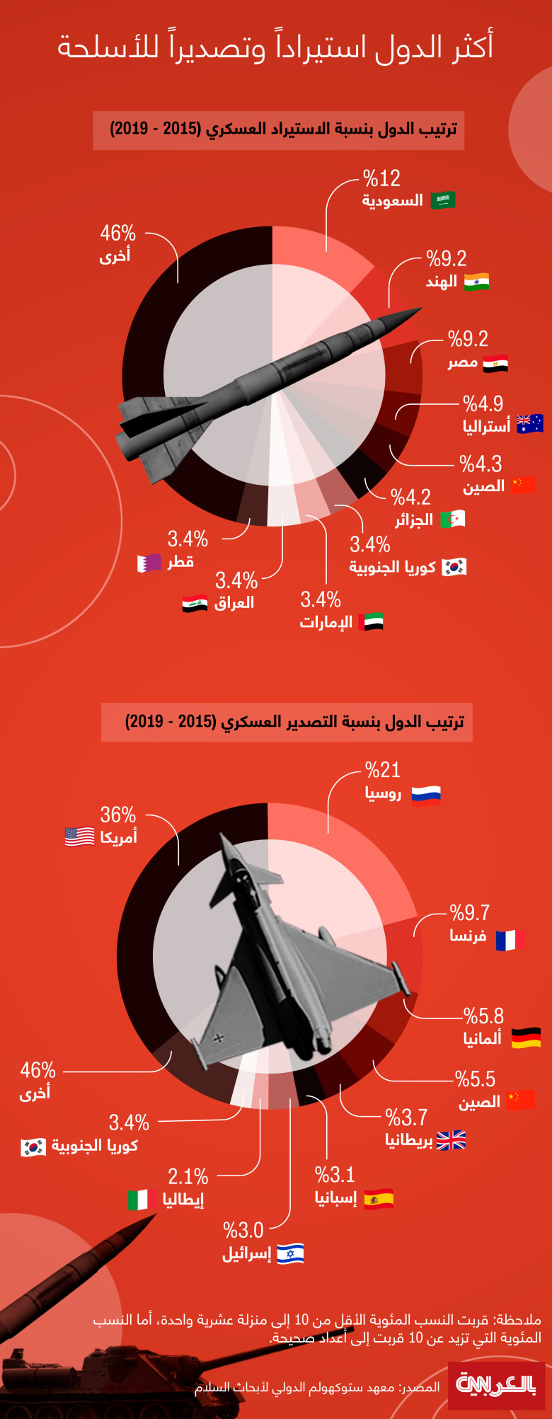 Countries-import-export-arms