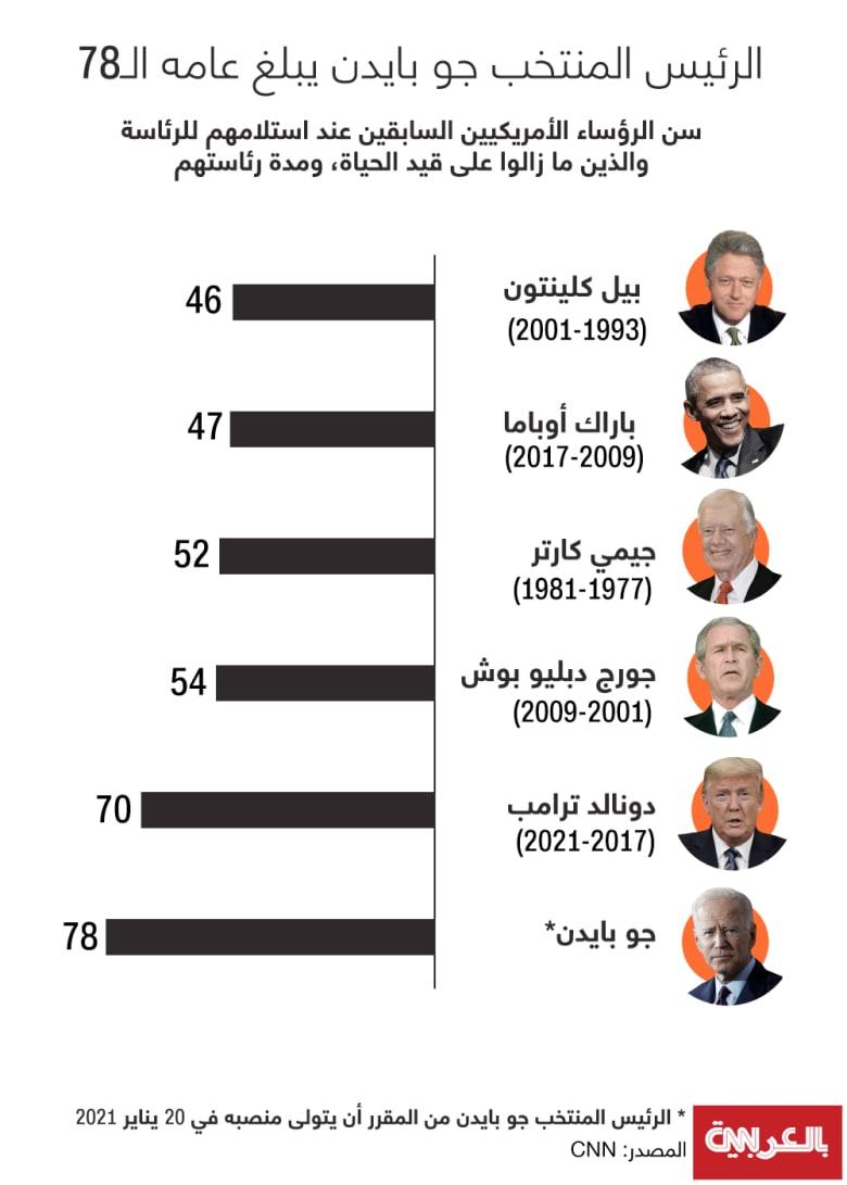 biden-78-presidents-age