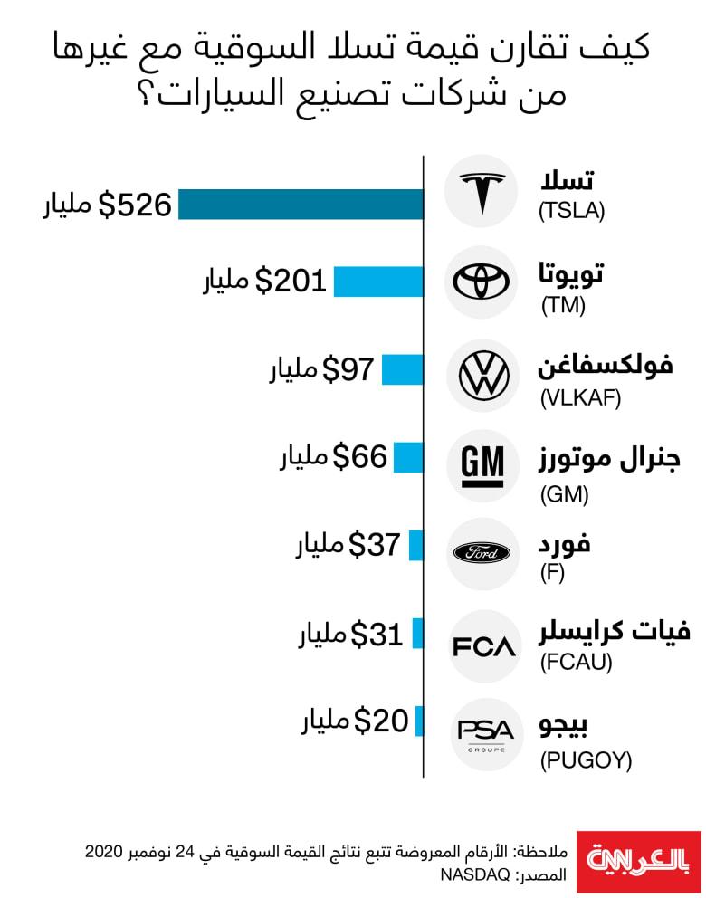 market value-tesla-automakers