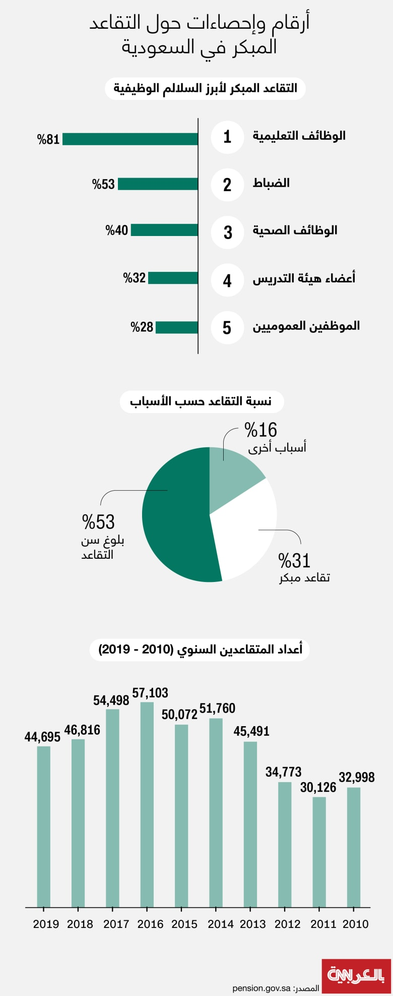 saudi-pension-plan